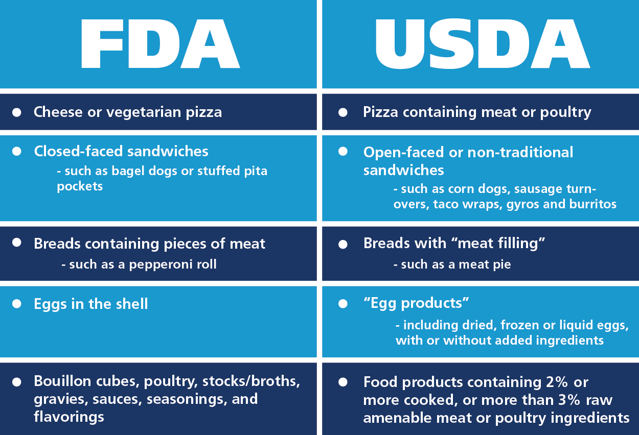 understanding key usda and fda food labeling differences part one
