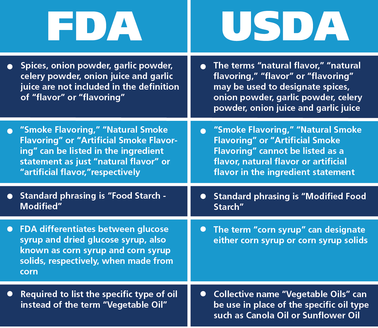 understanding key usda and fda food labeling differences: part two